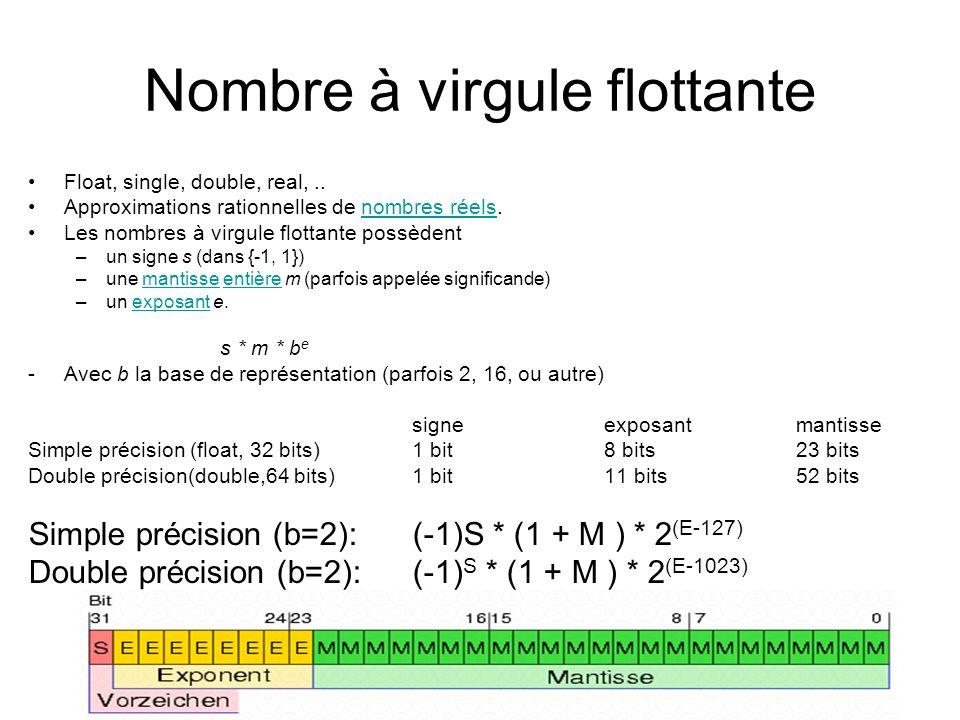 Conversion dun nombre x Nombre x = (-1) s * m * 2 e (base b = 2) –signe s : 0 pour positive, 1 pour négative –Exposant e: e = log 2 (x) –Mantisse m: m = (x/2 e – 1) * 2 23