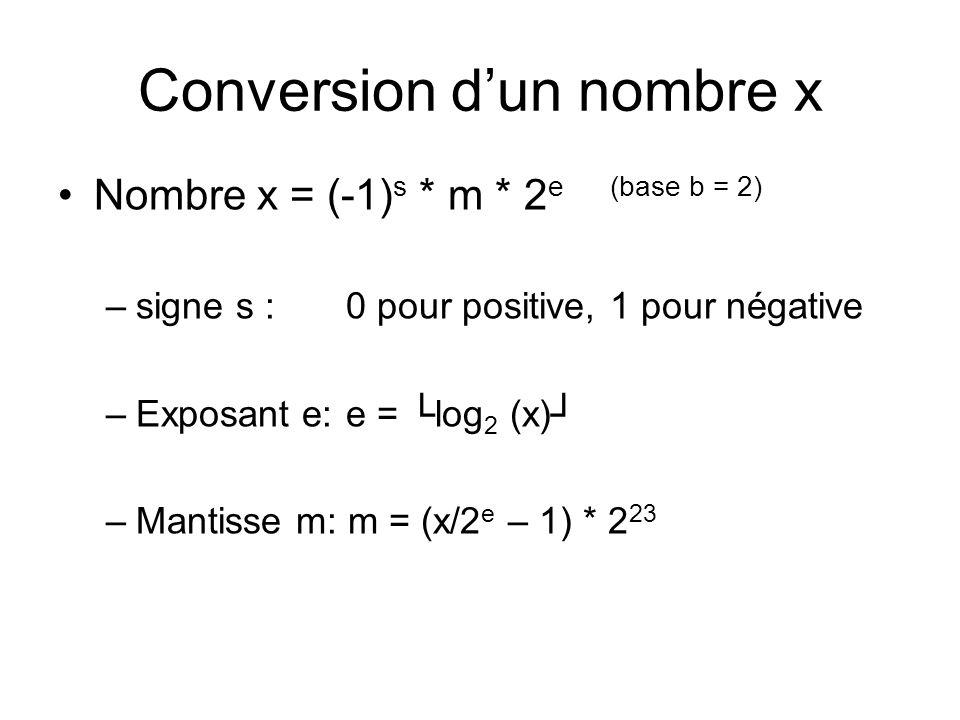 Conversion dun nombre x Nombre x = (-1) s * m * 2 e (base b = 2) –signe s : 0 pour positive, 1 pour négative –Exposant e: e = log 2 (x) –Mantisse m: m = (x/2 e – 1) * 2 23 Exemple : x = +11,25 Signe s = positive -> 0 binaire Exposant e = log 2 (11,25) = 3,49 = 3 + 127 = 130 -> 10000010 binaire Mantisse m = (11,25/2 3 – 1) * 2 23 = 3407872 ) = 01101000000000000000000 binaire Solution : 0 10000010 01101000000000000000000