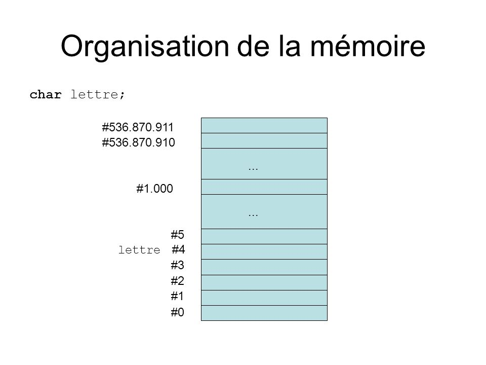 Organisation de la mémoire char lettre; lettre = a; ou bien lettre := 97; #0 #1 #2 #3 lettre #4 #5...