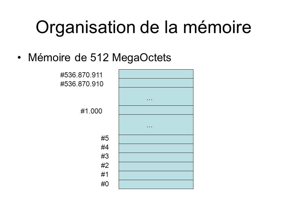 Organisation de la mémoire Mémoire de 512 MegaOctets #0 #1 #2 #3 #4 #5... #536.870.910 #536.870.911 #1.000...