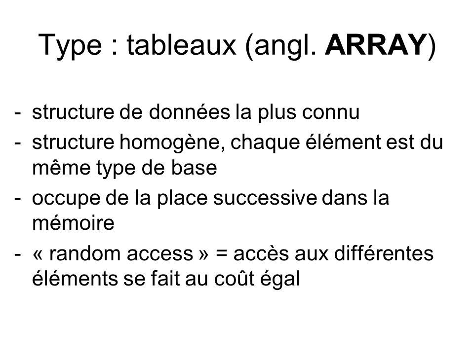 Type : tableaux (angl. ARRAY) -structure de données la plus connu -structure homogène, chaque élément est du même type de base -occupe de la place suc