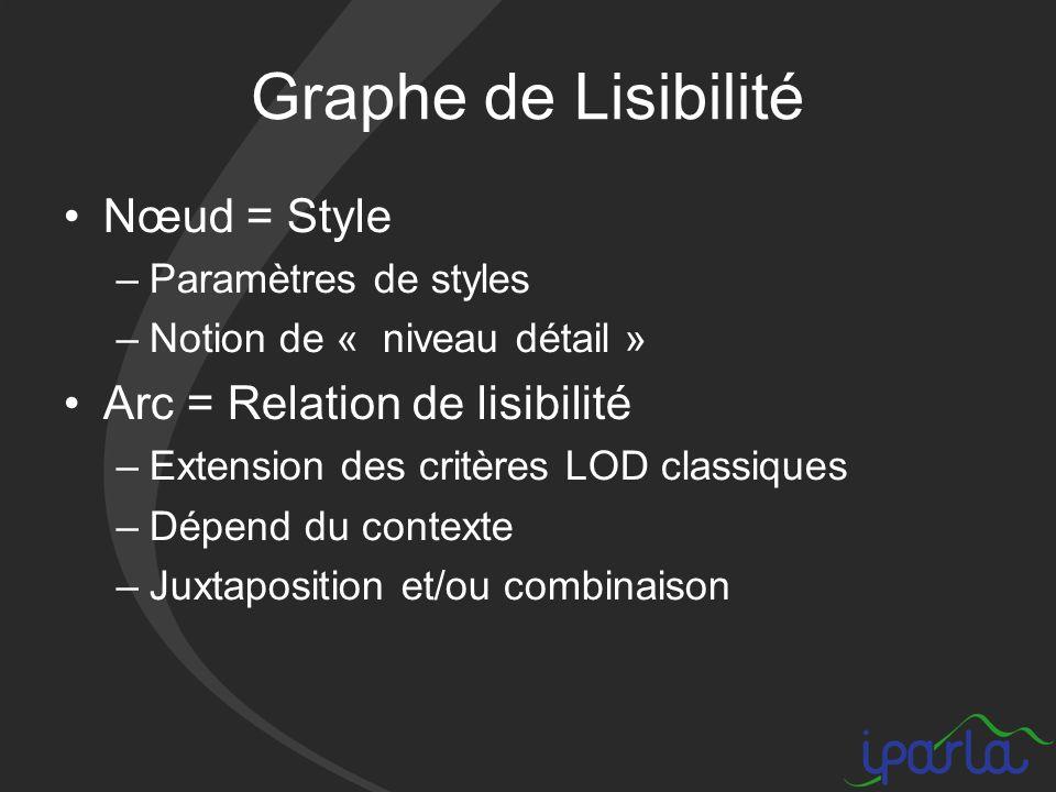 Graphe de Lisibilité Nœud = Style –Paramètres de styles –Notion de « niveau détail » Arc = Relation de lisibilité –Extension des critères LOD classiques –Dépend du contexte –Juxtaposition et/ou combinaison