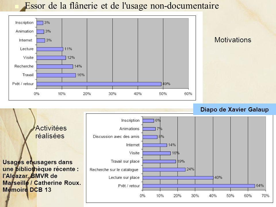Usager : créateur ou consommateur ? Séminaire des cadres des affaires culturelles, Cannes, 20 octobre 2008 Essor de la flânerie et de l'usage non-docu