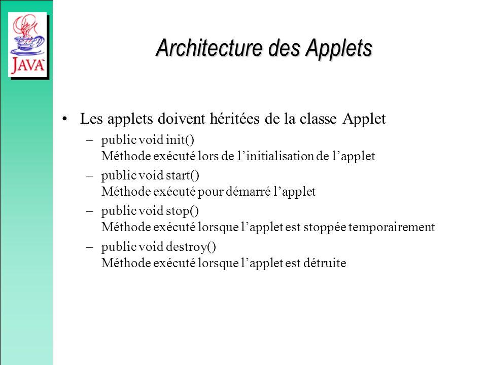 Architecture des Applets Les applets doivent héritées de la classe Applet –public void init() Méthode exécuté lors de linitialisation de lapplet –publ