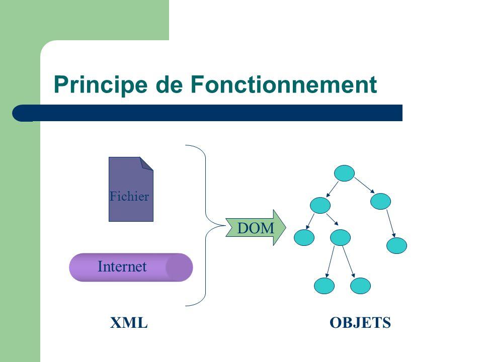 Principe de Fonctionnement DOM XMLOBJETS Internet Fichier