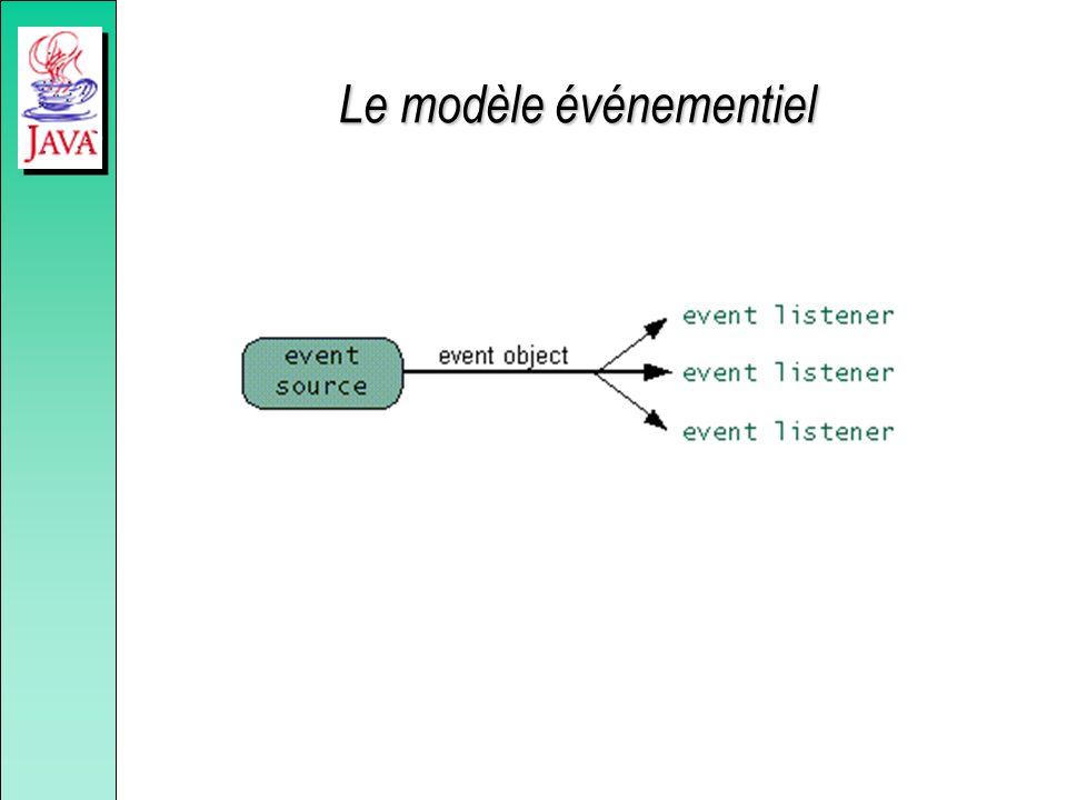 Le modèle événementiel