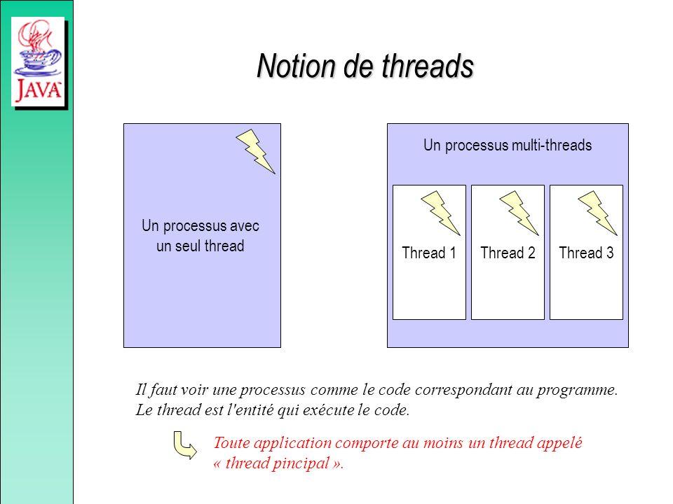 Notion de threads Un processus avec un seul thread Il faut voir une processus comme le code correspondant au programme. Le thread est l'entité qui exé