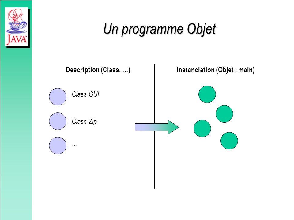 Un programme Objet Description (Class, …) Class GUI Class Zip … Instanciation (Objet : main)