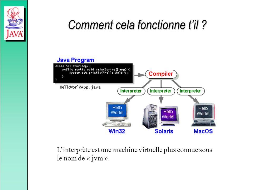 Comment cela fonctionne til ? Linterprète est une machine virtuelle plus connue sous le nom de « jvm ».