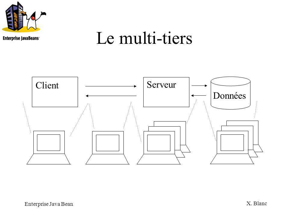 Enterprise Java Bean X. Blanc Le multi-tiers Client Serveur Données