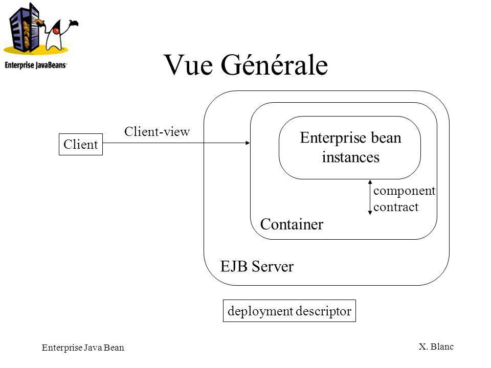 Enterprise Java Bean X.