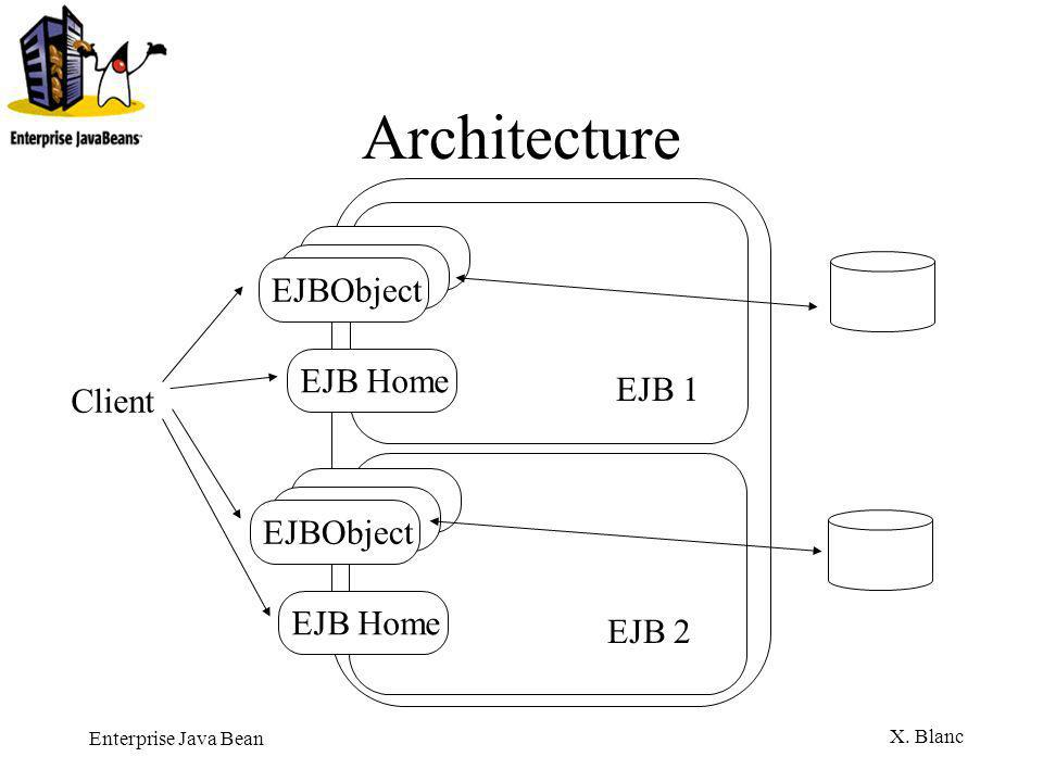 Enterprise Java Bean X. Blanc Architecture EJBObjectEJB Home EJB 1 EJBObjectEJB Home EJB 2 Client