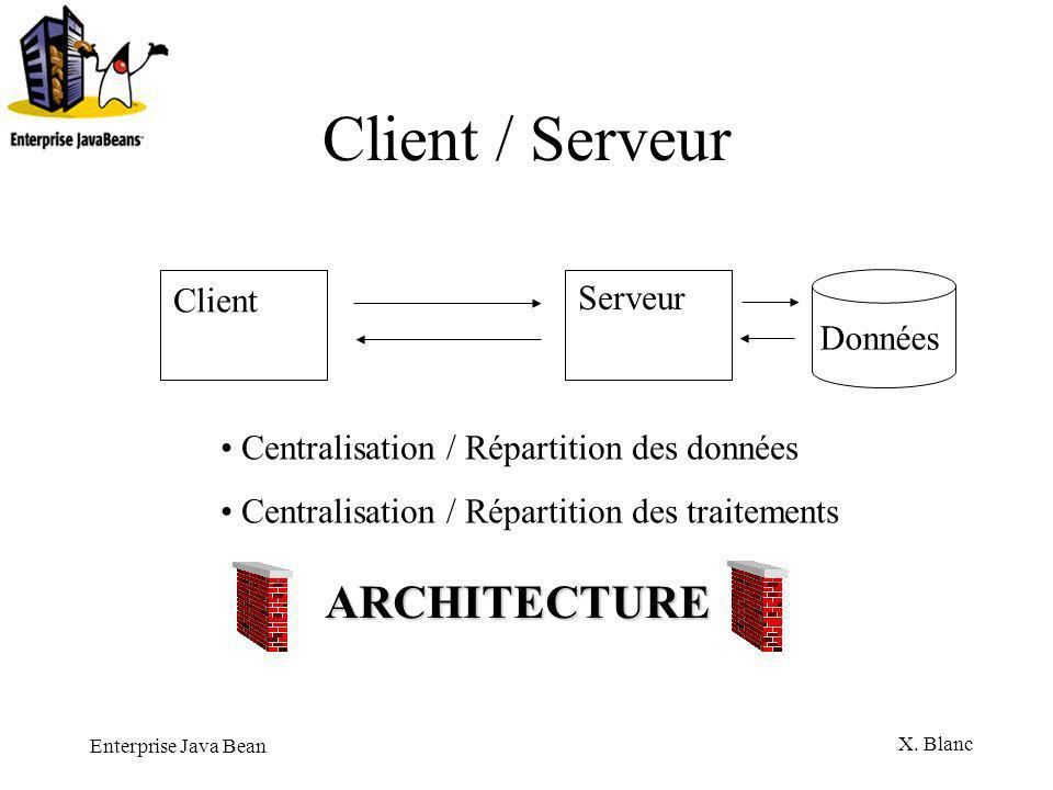 Enterprise Java Bean X. Blanc Le modèle 3 tiers Client Serveur Données
