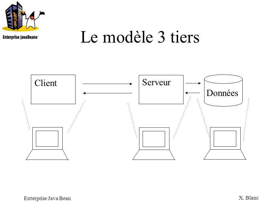 Enterprise Java Bean X. Blanc Architecture EJBObjectEJB Home EJB 1 EJBObjectEJB Home EJB 2 Client