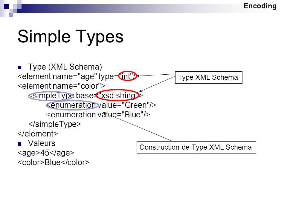 Simple Types Type (XML Schema) Valeurs 45 Blue Type XML Schema Construction de Type XML Schema Encoding
