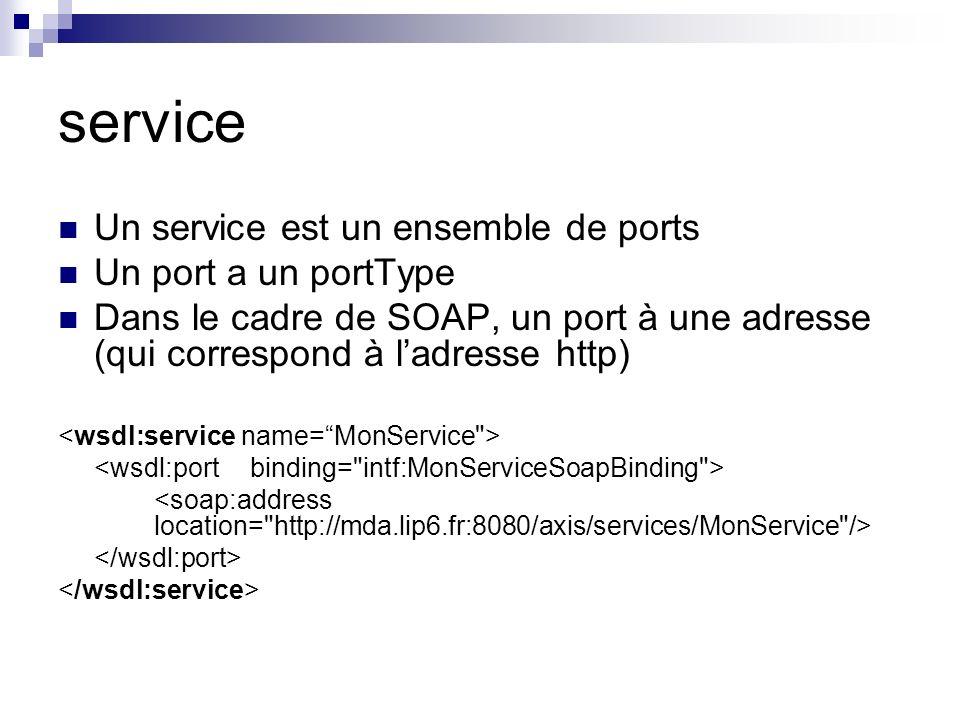 service Un service est un ensemble de ports Un port a un portType Dans le cadre de SOAP, un port à une adresse (qui correspond à ladresse http)