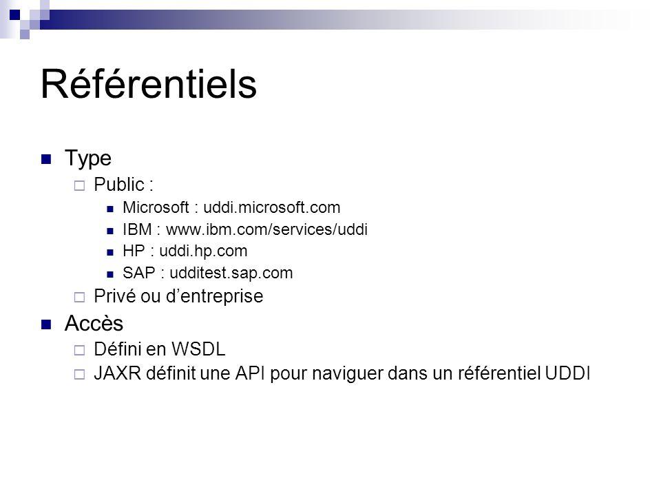 Référentiels Type Public : Microsoft : uddi.microsoft.com IBM : www.ibm.com/services/uddi HP : uddi.hp.com SAP : udditest.sap.com Privé ou dentreprise