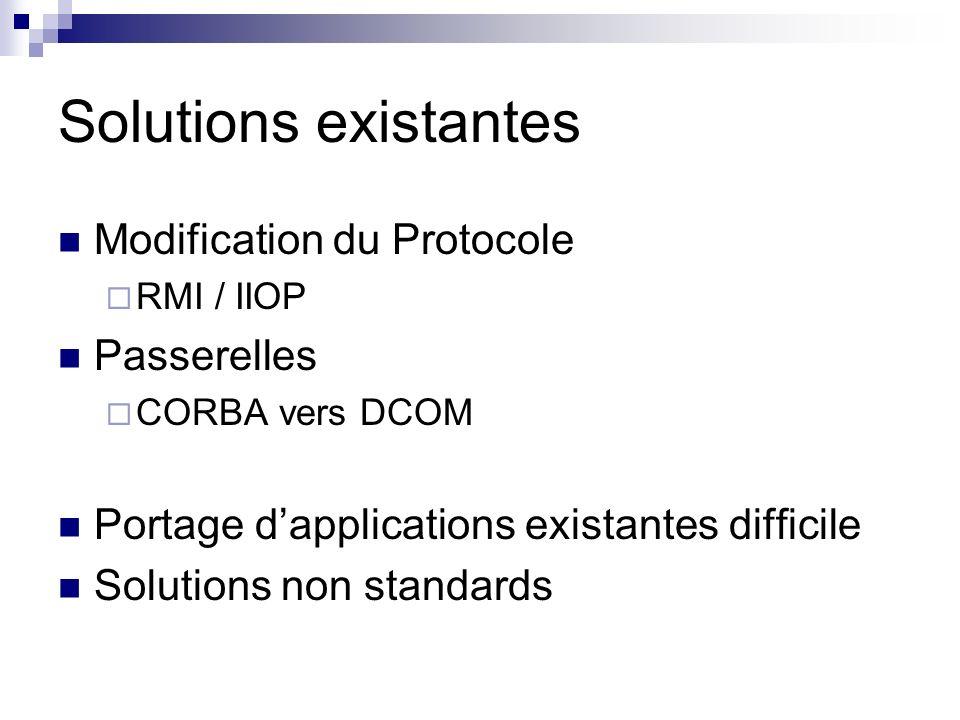 Solutions existantes Modification du Protocole RMI / IIOP Passerelles CORBA vers DCOM Portage dapplications existantes difficile Solutions non standar