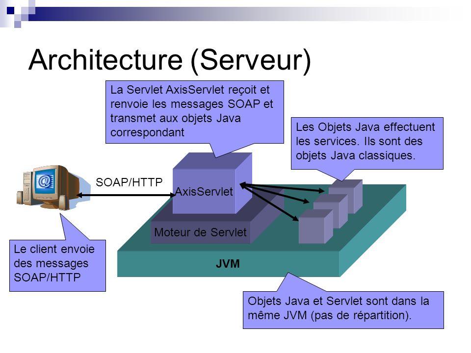 Architecture (Serveur) JVM Moteur de Servlet AxisServlet La Servlet AxisServlet reçoit et renvoie les messages SOAP et transmet aux objets Java corres