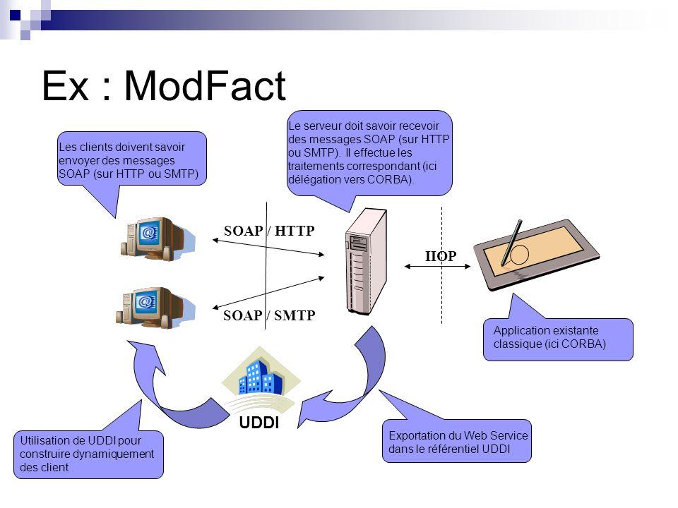 SOAP Protocole déchange de messages (client / serveur) Basé entièrement sur XML Standard W3C (Initiative IBM et Microsoft) Actuellement SOAP 1.1 Concepts Message = Enveloppe ( Header + Body ) Extensibilité Porté sur HTTP, SMTP, …