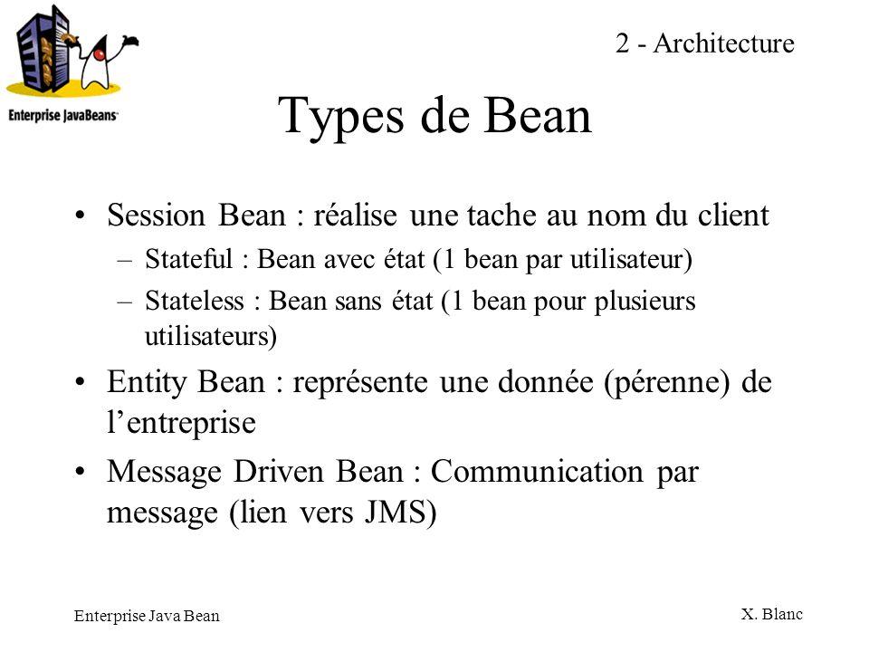 Enterprise Java Bean X. Blanc Types de Bean Session Bean : réalise une tache au nom du client –Stateful : Bean avec état (1 bean par utilisateur) –Sta