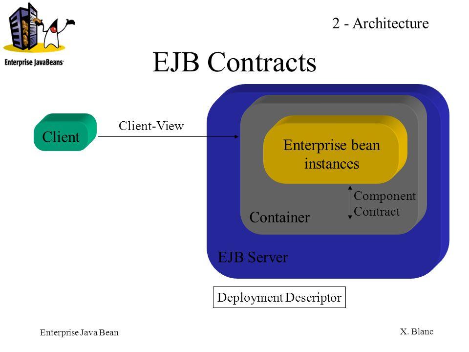 Enterprise Java Bean X. Blanc EJB Contracts Container Component Contract EJB Server Deployment Descriptor Client-View Enterprise bean instances Client