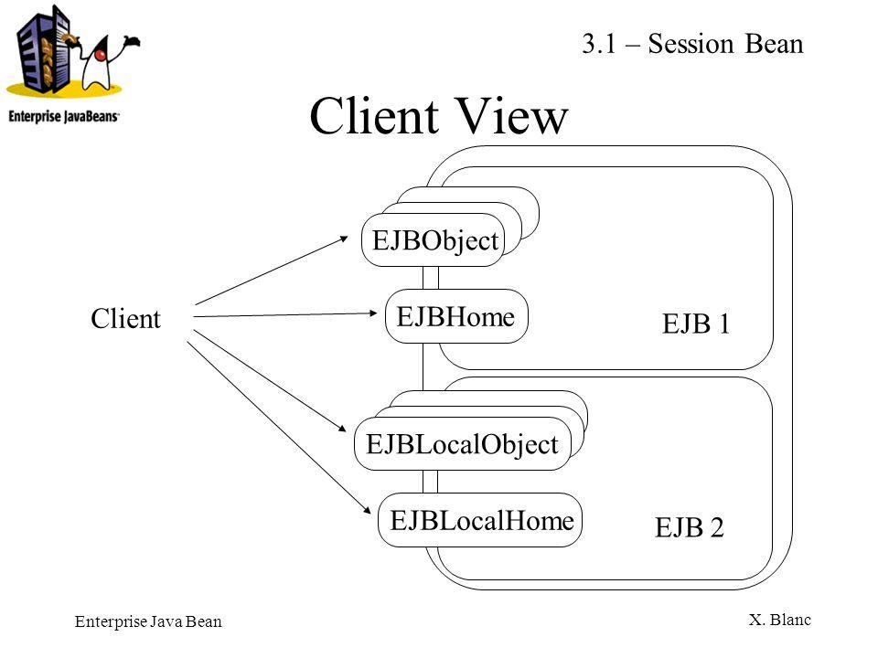 Enterprise Java Bean X. Blanc Client View EJBObjectEJBHome EJB 1 EJBLocalObjectEJBLocalHome EJB 2 Client 3.1 – Session Bean