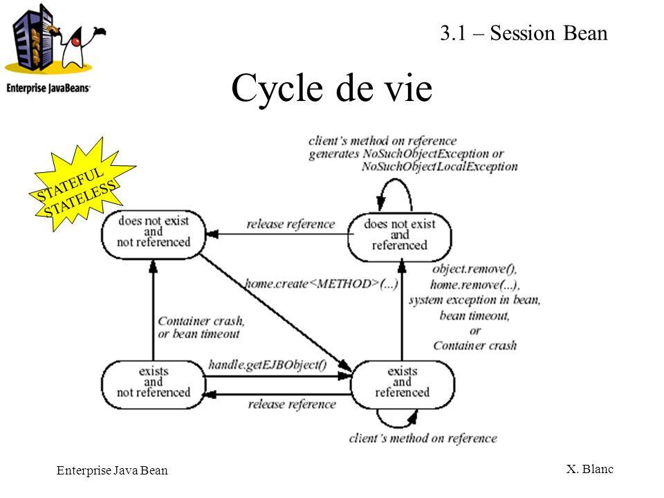 Enterprise Java Bean X. Blanc Cycle de vie 3.1 – Session Bean STATEFUL STATELESS