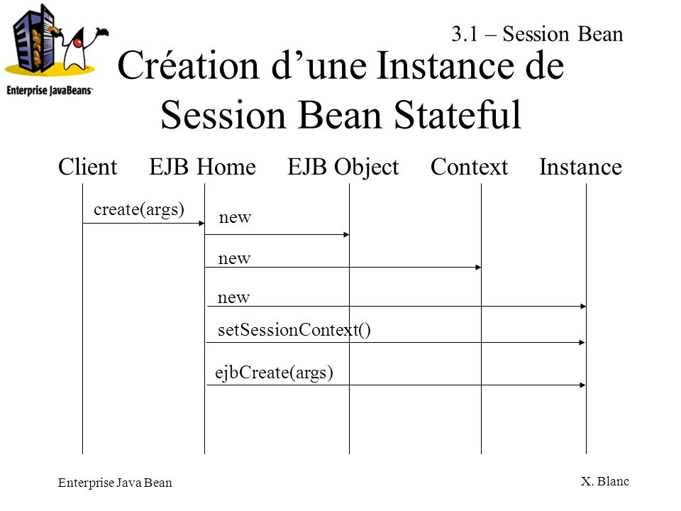 Enterprise Java Bean X. Blanc Création dune Instance de Session Bean Stateful Client EJB Home EJB Object Context Instance create(args) new setSessionC