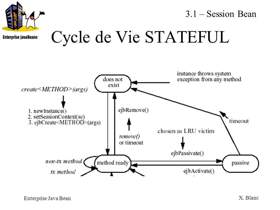 Enterprise Java Bean X. Blanc Cycle de Vie STATEFUL 3.1 – Session Bean