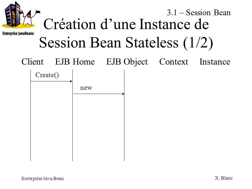 Enterprise Java Bean X. Blanc Création dune Instance de Session Bean Stateless (1/2) Client EJB Home EJB Object Context Instance Create() new 3.1 – Se