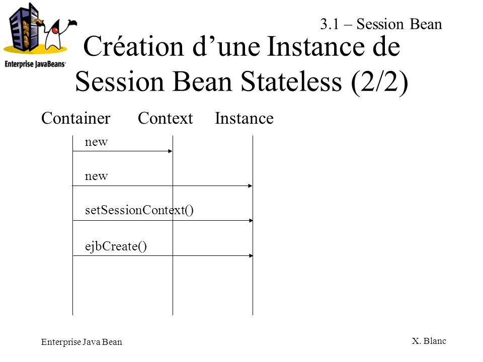 Enterprise Java Bean X. Blanc Création dune Instance de Session Bean Stateless (2/2) Container Context Instance new setSessionContext() ejbCreate() 3.
