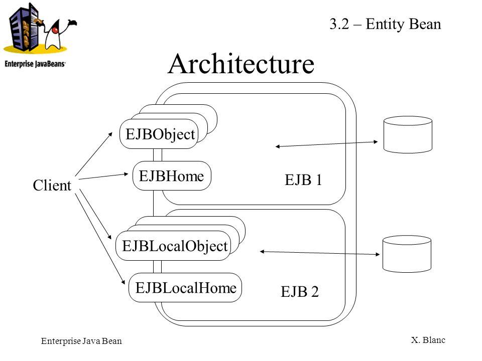 Enterprise Java Bean X. Blanc Architecture EJBObjectEJBHome EJB 1 EJBLocalObjectEJBLocalHome EJB 2 Client 3.2 – Entity Bean
