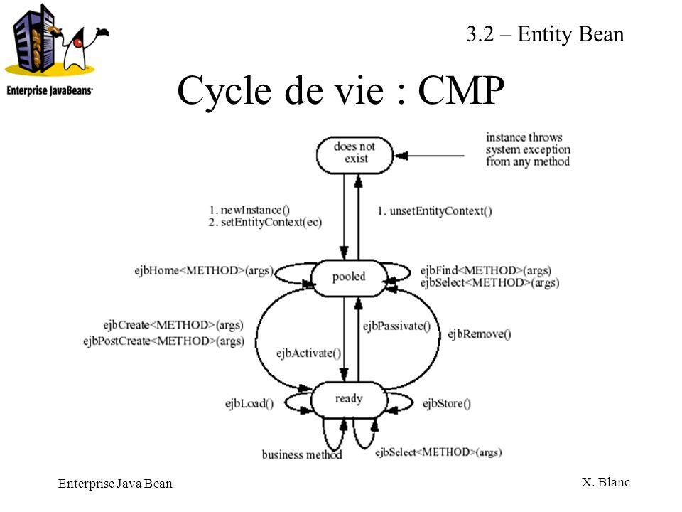 Enterprise Java Bean X. Blanc Cycle de vie : CMP 3.2 – Entity Bean