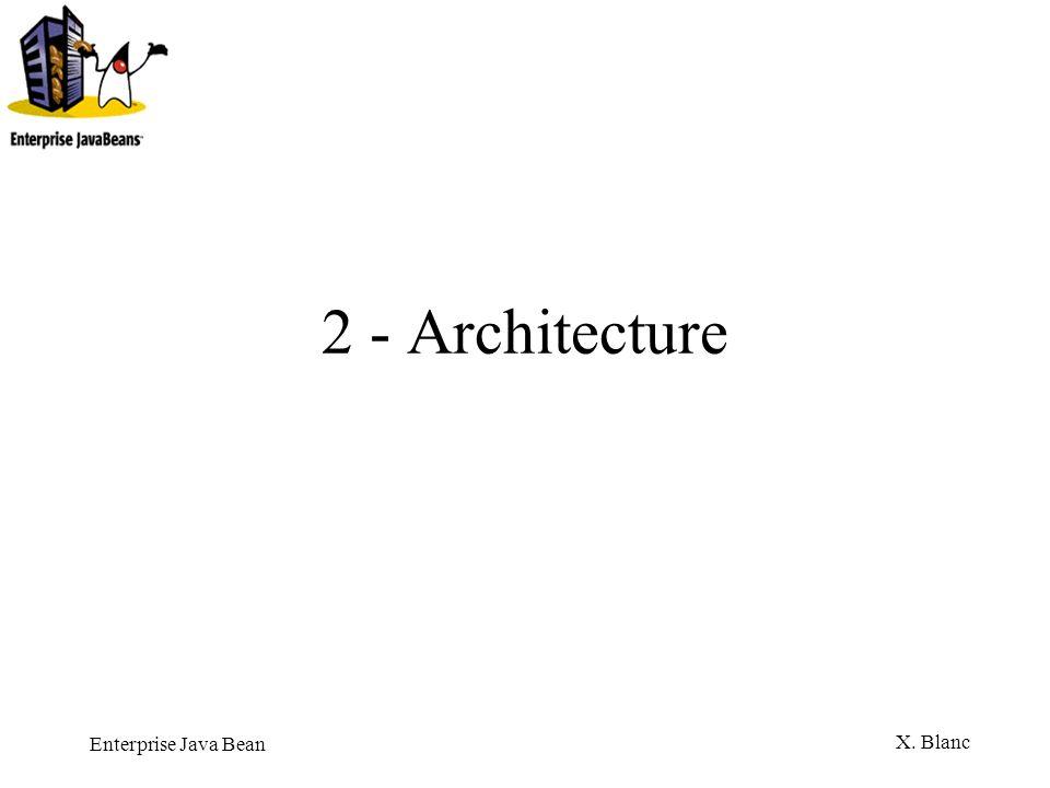 Enterprise Java Bean X.Blanc Classe dimplémentation Doit implanter javax.ejb.SessionBean.