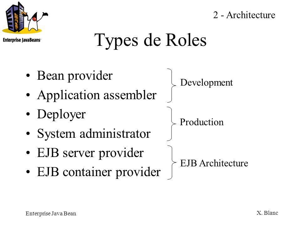 Enterprise Java Bean X. Blanc Types de Roles Bean provider Application assembler Deployer System administrator EJB server provider EJB container provi