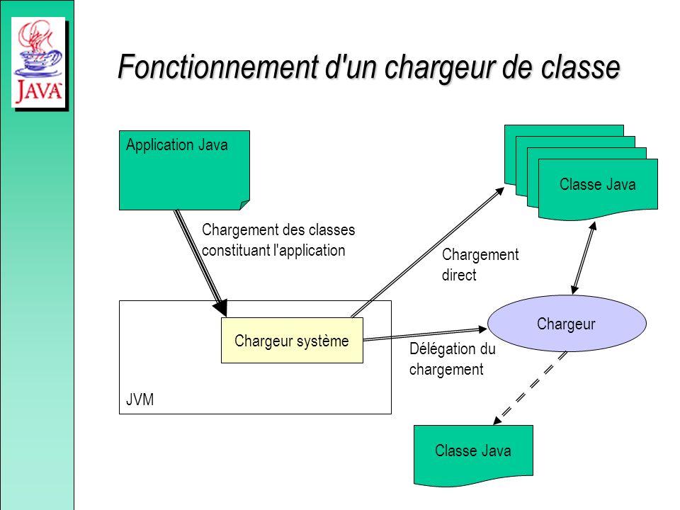 Fonctionnement d'un chargeur de classe JVM Application Java Chargement des classes constituant l'application Chargeur Classe Java Chargeur système Dél