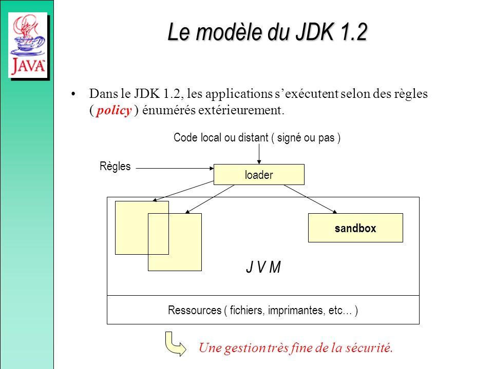 Le modèle du JDK 1.2 Dans le JDK 1.2, les applications sexécutent selon des règles ( policy ) énumérés extérieurement. Ressources ( fichiers, impriman
