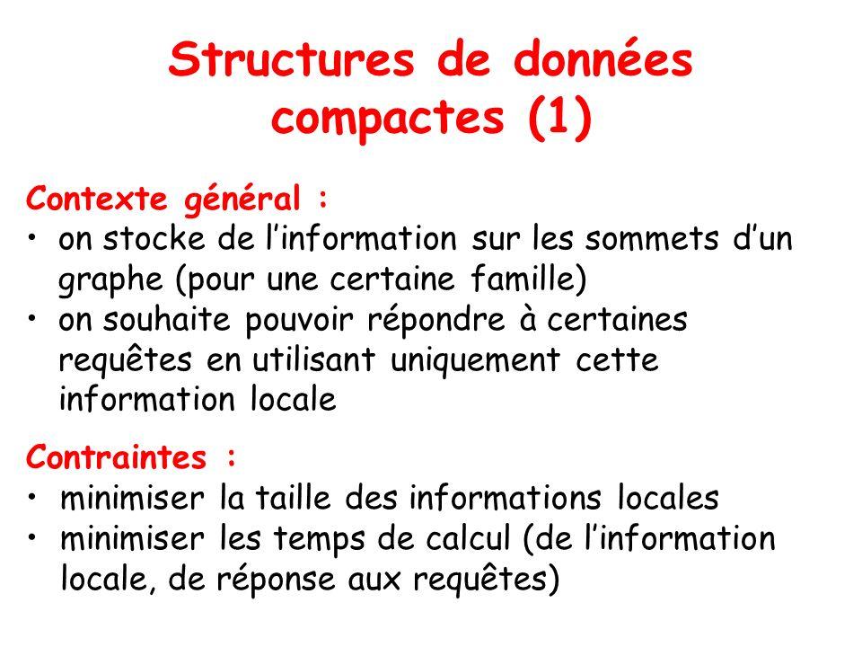 Structures de données compactes (1) Contexte général : on stocke de linformation sur les sommets dun graphe (pour une certaine famille) on souhaite pouvoir répondre à certaines requêtes en utilisant uniquement cette information locale Contraintes : minimiser la taille des informations locales minimiser les temps de calcul (de linformation locale, de réponse aux requêtes)
