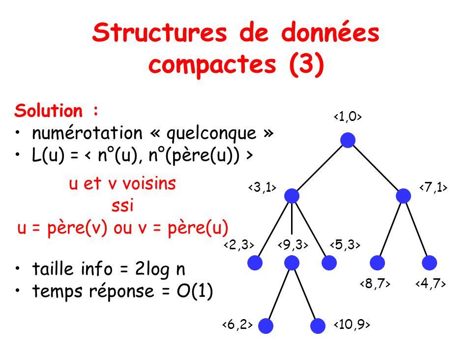 Structures de données compactes (3) Solution : numérotation « quelconque » L(u) = u et v voisins ssi u = père(v) ou v = père(u) taille info = 2log n temps réponse = O(1)