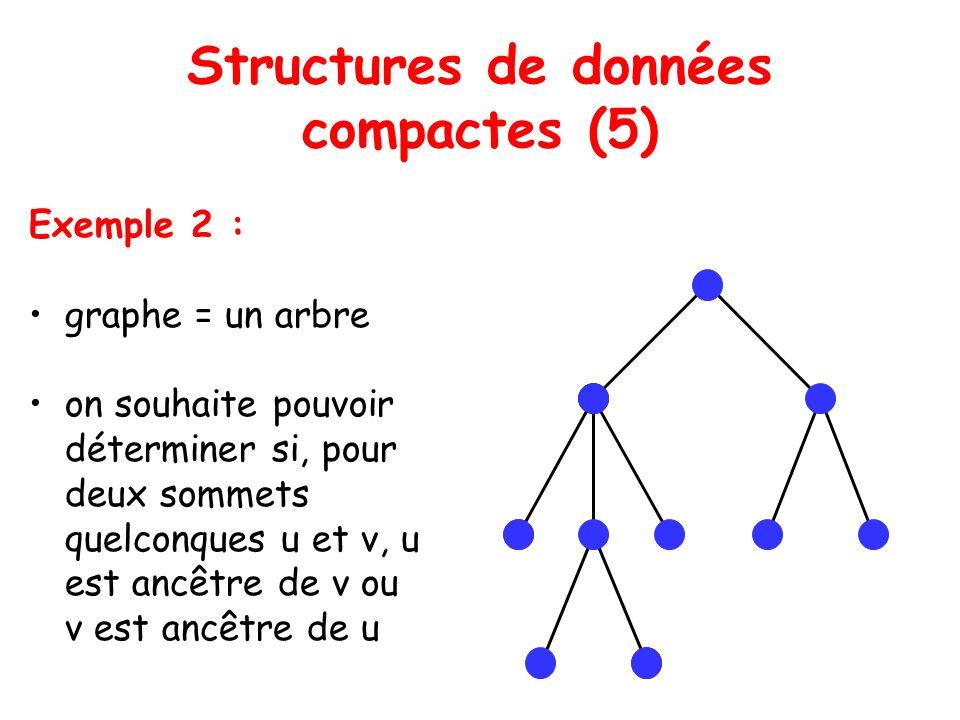 Structures de données compactes (5) Exemple 2 : graphe = un arbre on souhaite pouvoir déterminer si, pour deux sommets quelconques u et v, u est ancêtre de v ou v est ancêtre de u