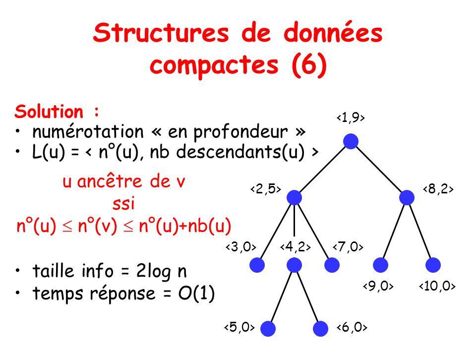 Structures de données compactes (6) Solution : numérotation « en profondeur » L(u) = u ancêtre de v ssi n°(u) n°(v) n°(u)+nb(u) taille info = 2log n temps réponse = O(1)