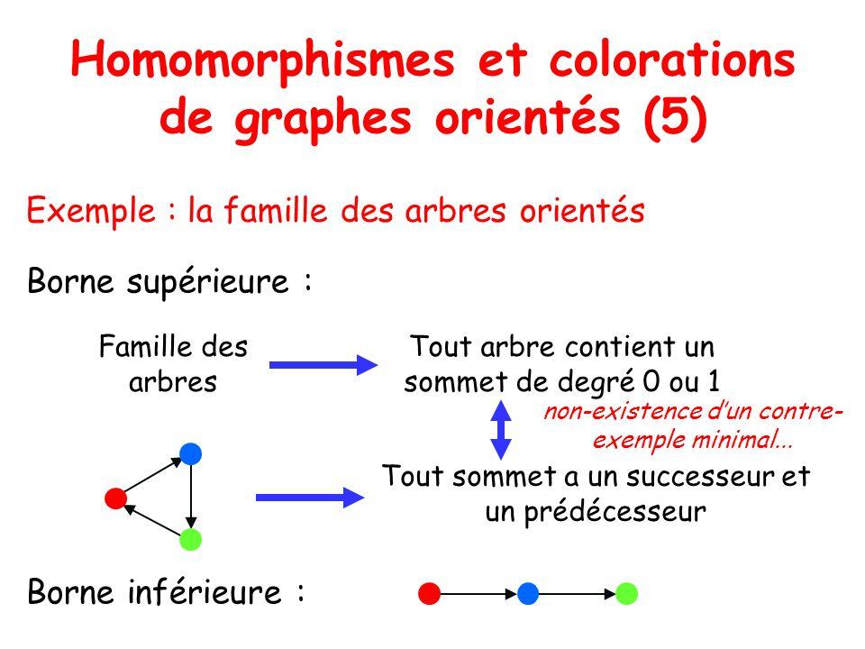 Homomorphismes et colorations de graphes orientés (6) Quelques questions ?...