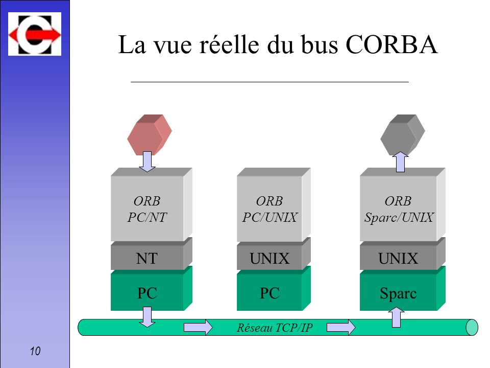 10 La vue réelle du bus CORBA PCSparc NT PC UNIX ORB PC/NT ORB PC/UNIX ORB Sparc/UNIX Réseau TCP/IP