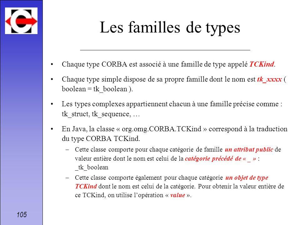 105 Les familles de types Chaque type CORBA est associé à une famille de type appelé TCKind. Chaque type simple dispose de sa propre famille dont le n
