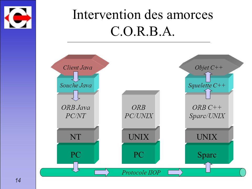 14 Intervention des amorces C.O.R.B.A. PCSparc NT PC UNIX ORB Java PC/NT ORB PC/UNIX ORB C++ Sparc/UNIX Protocole IIOP Souche Java Client Java Squelet