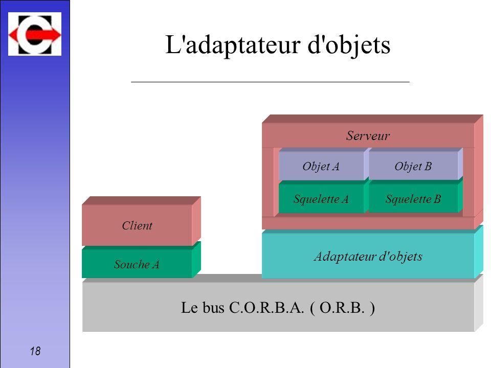 18 Le bus C.O.R.B.A. ( O.R.B. ) Adaptateur d'objets L'adaptateur d'objets Souche A Client Squelette A Objet A Squelette B Objet B Serveur