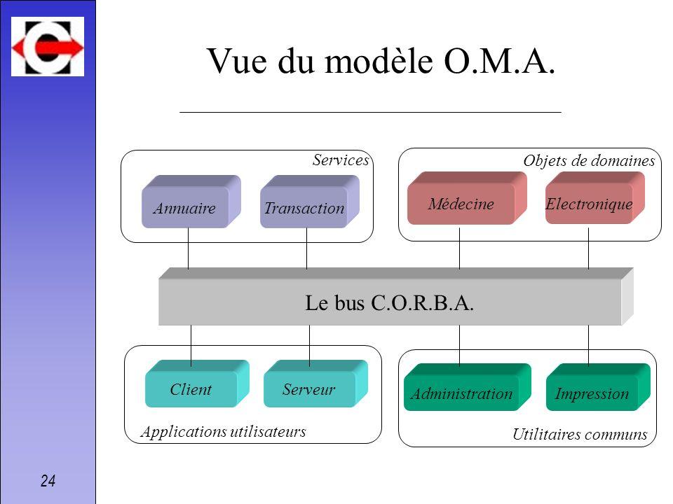24 Vue du modèle O.M.A. Le bus C.O.R.B.A. AnnuaireTransaction Services MédecineElectronique Objets de domaines ClientServeur Applications utilisateurs