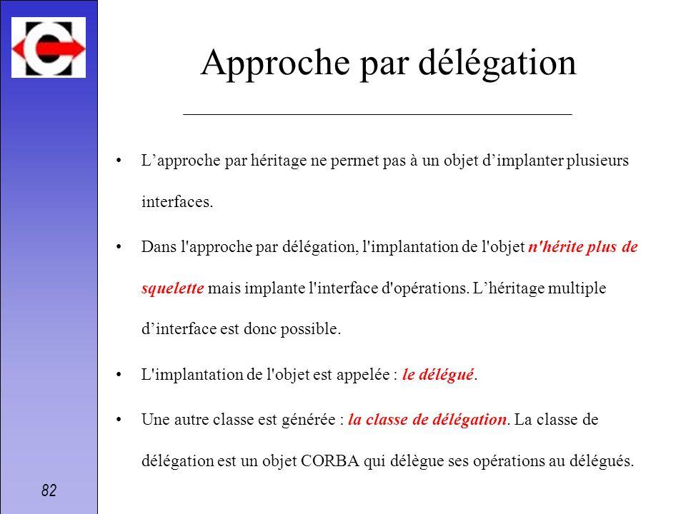 82 Approche par délégation Lapproche par héritage ne permet pas à un objet dimplanter plusieurs interfaces. Dans l'approche par délégation, l'implanta