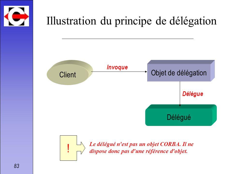 83 Délégué Illustration du principe de délégation Client Objet de délégation Invoque Délègue Le délégué n'est pas un objet CORBA. Il ne dispose donc p
